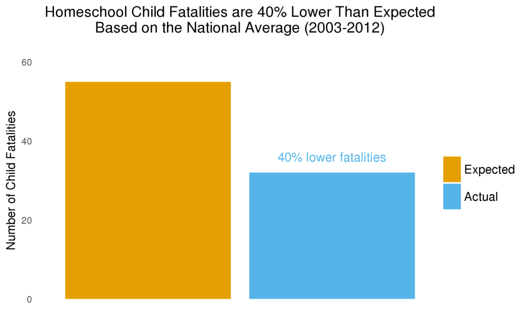 Homeschool Child Fatalities are 40% lower than national average