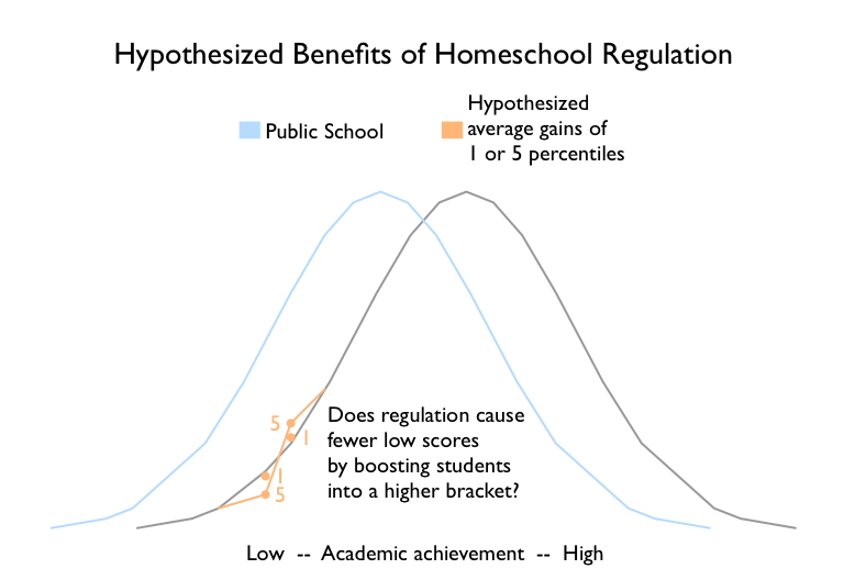 regulation hypothesized benefits