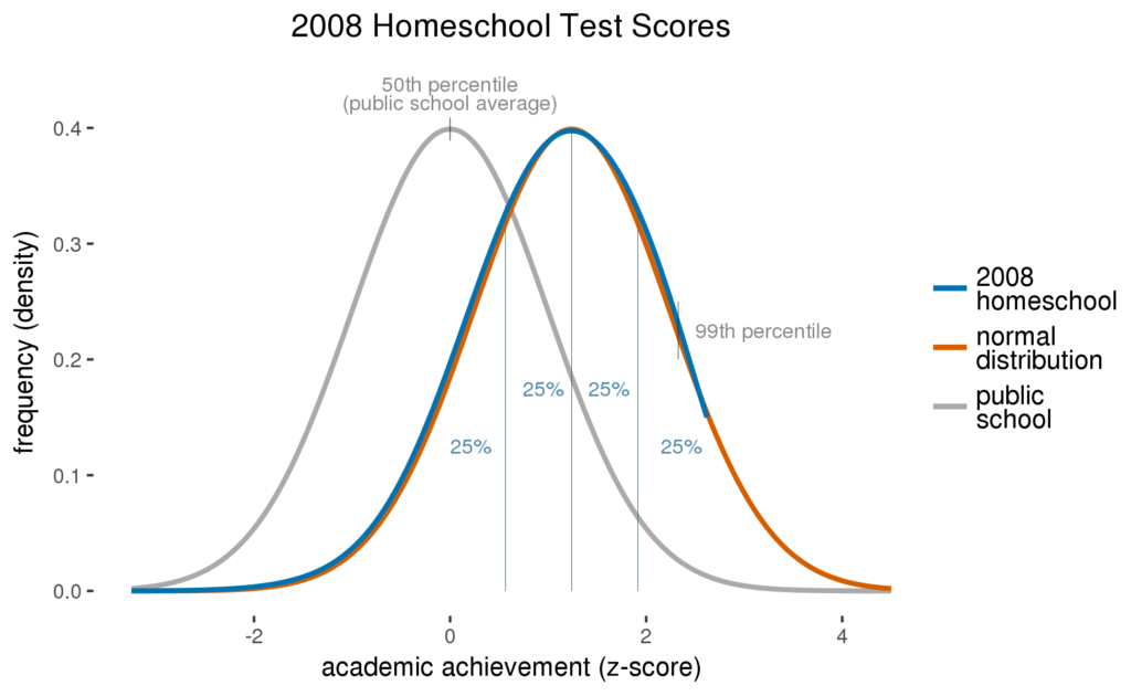 2008 homeschool test scores