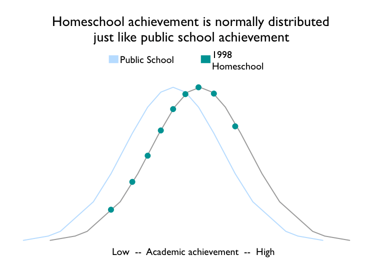 homeschool effect oregon normal curves 1998