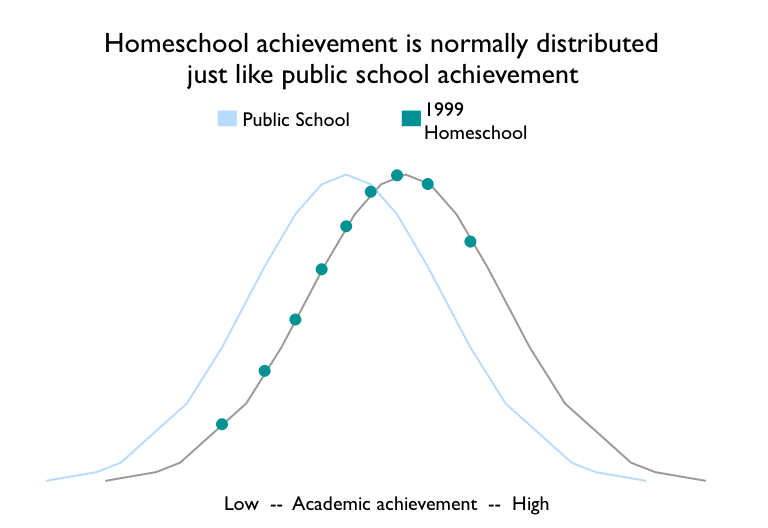 homeschool effect oregon normal curves 1999