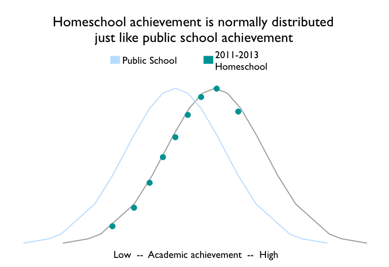 homeschool effect oregon normal curves 2011-2013