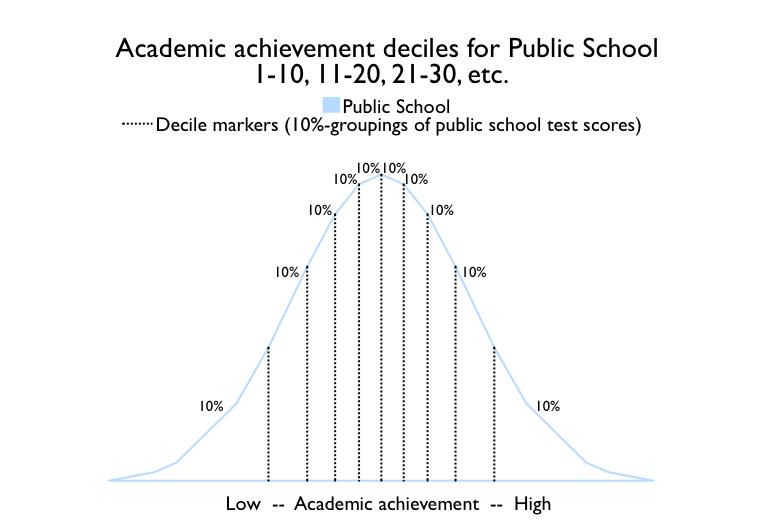homeschool effect oregon public school deciles