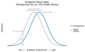 preventing academic failures homeschools vs public schools