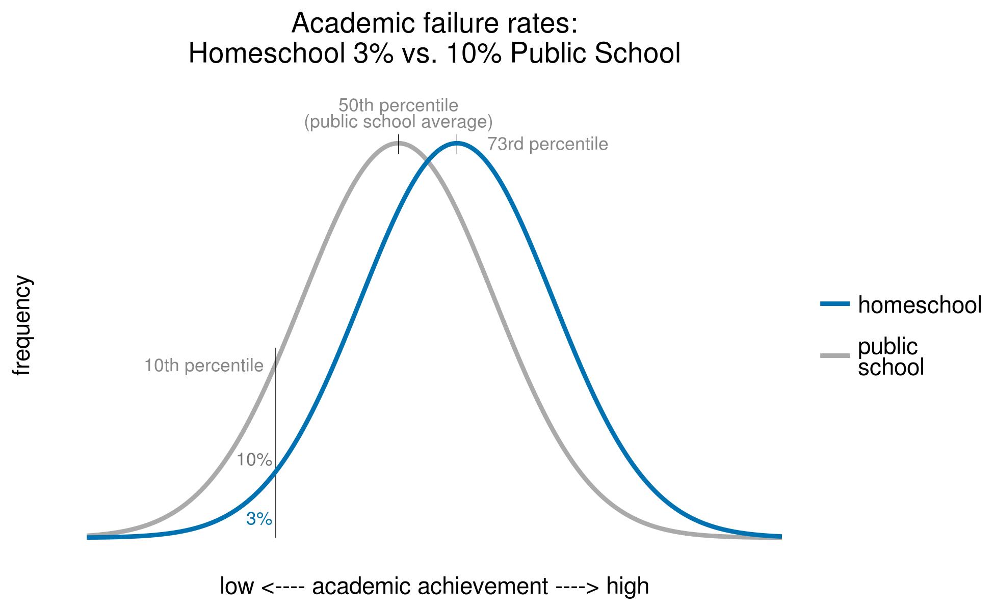 preventing academic failures homeschools vs public schools