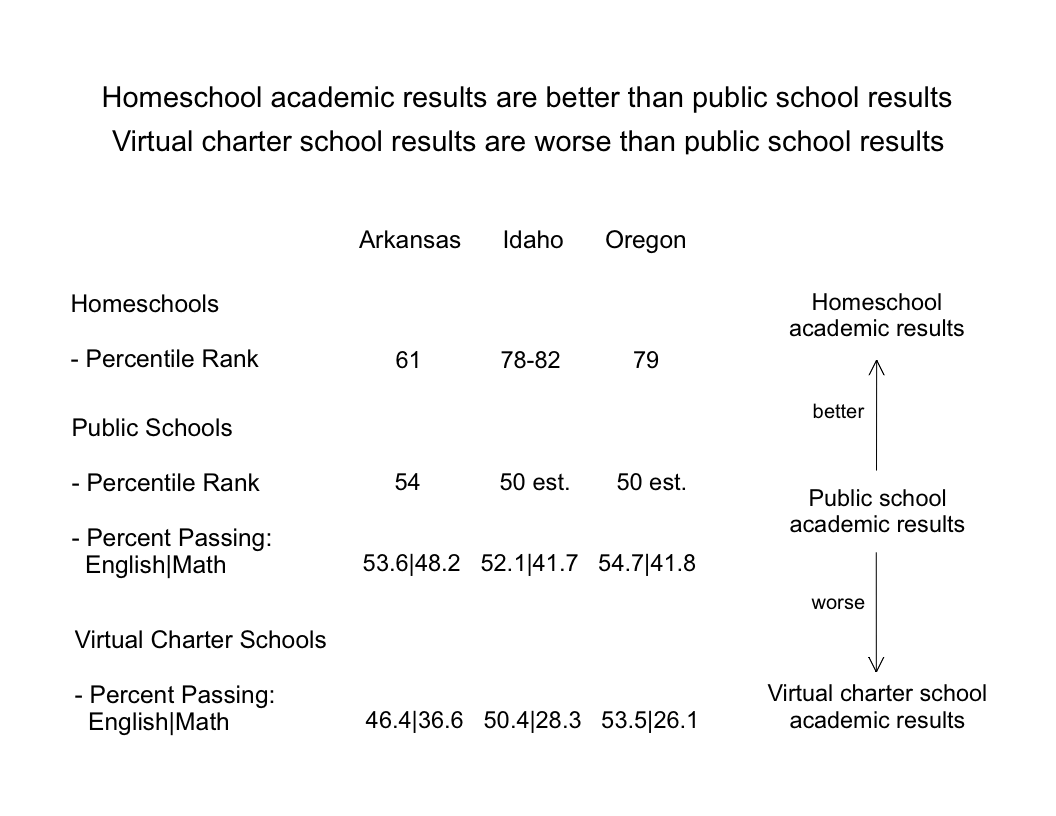 virtual school vs homeschool comparison chart